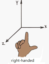how to draw a right handed coordinate system